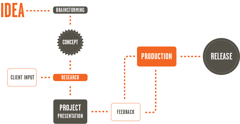 Our process from idea to delivery